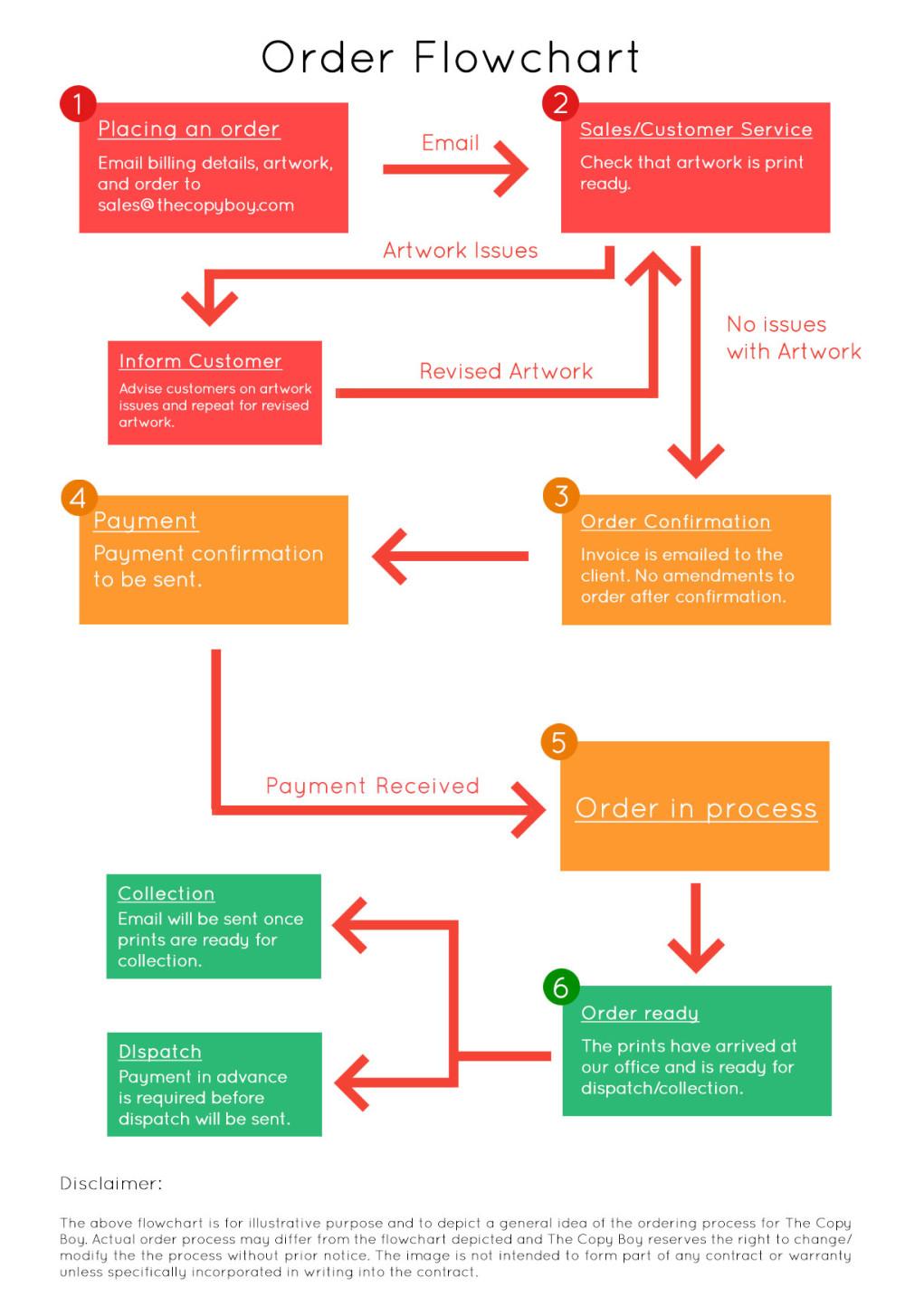 order-flow-chart_3